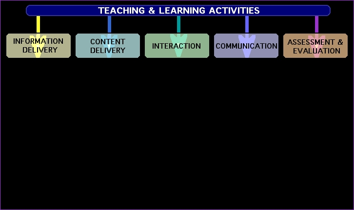 Instructional Technology Elements